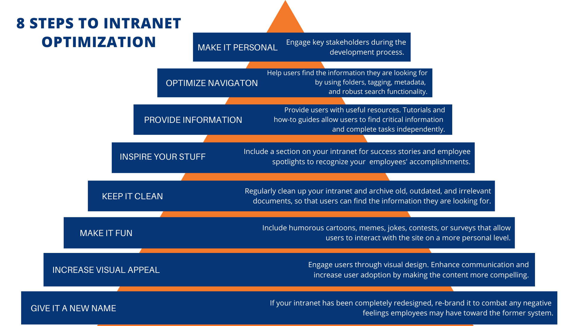 Aciron Intranet Infographic 8 levels of a pyramid