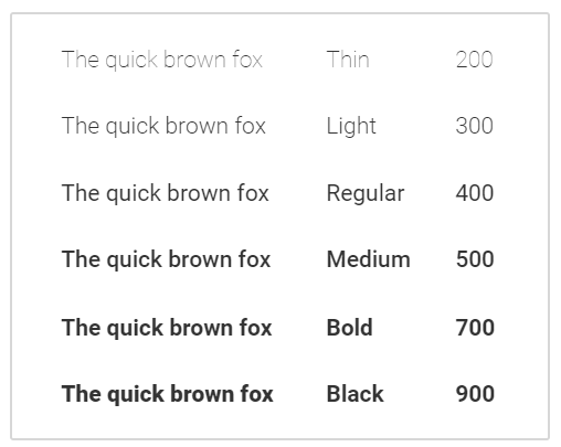 "Aciron ""the quick brown fox"" with different levels of bold type"