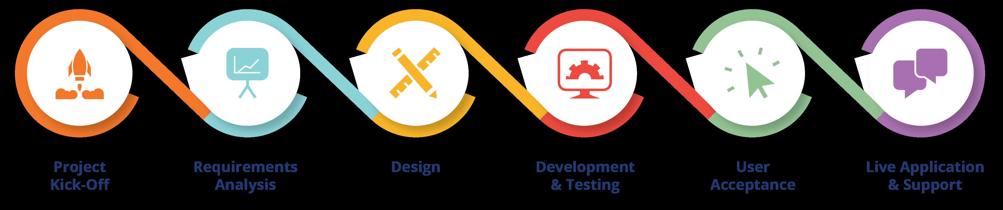 software development Aciron project approach diagram