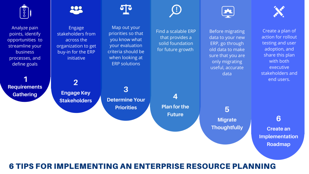 Infographic 6 Tips for implementing an enterprise resource planning
