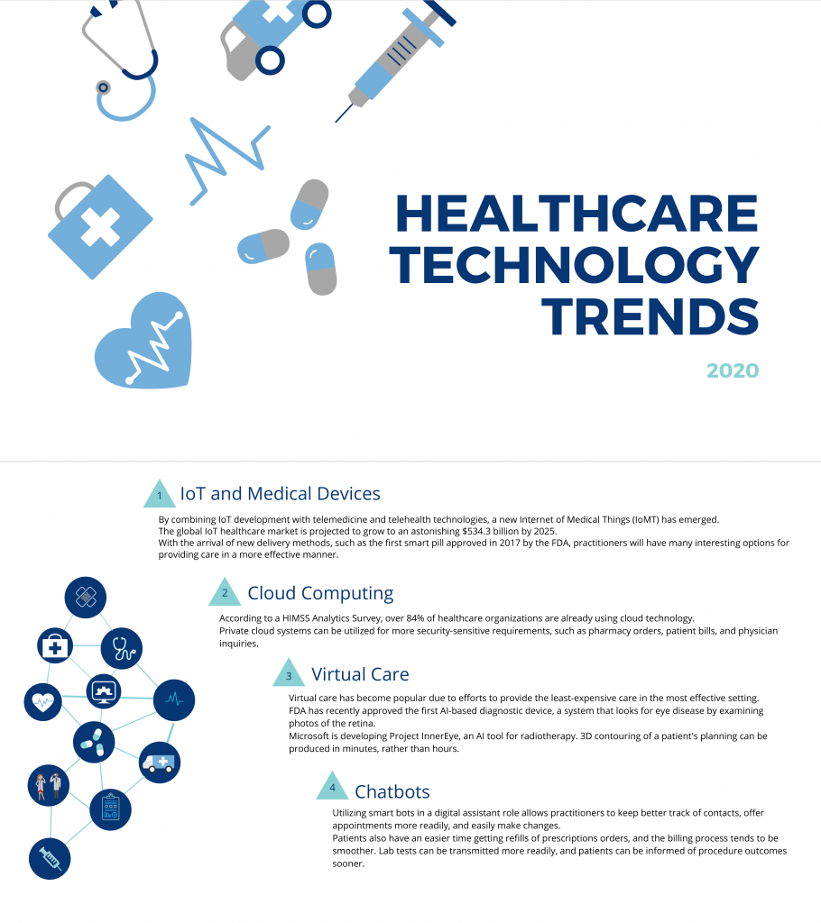 Infographic healthcare technology trends 4 tips