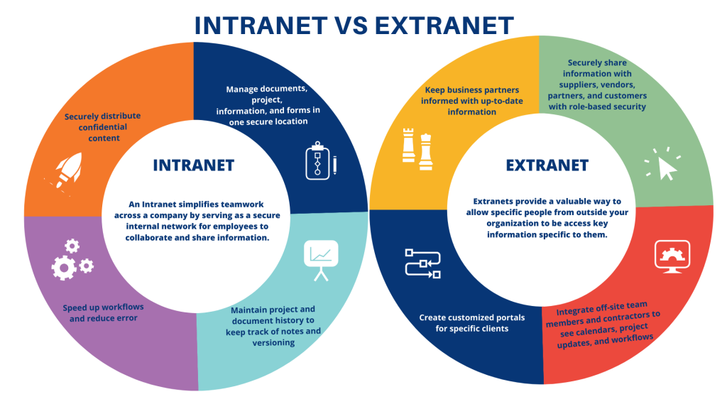 Infographic intranet vs. extranet comparison with two big text filled circles
