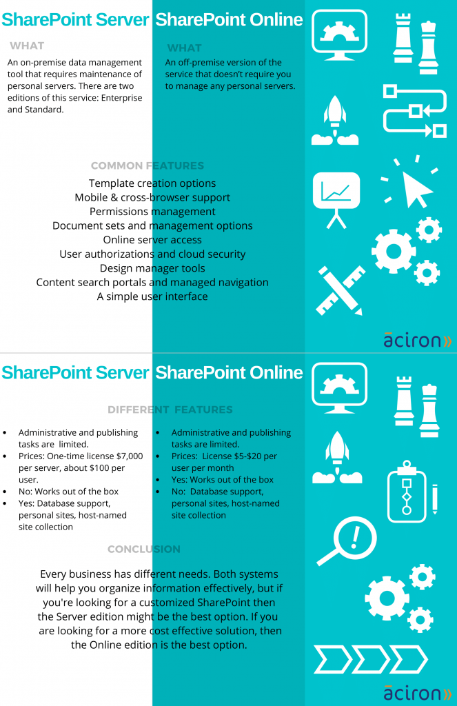 Infographic SharePoint server vs SharePoint Online comparison text
