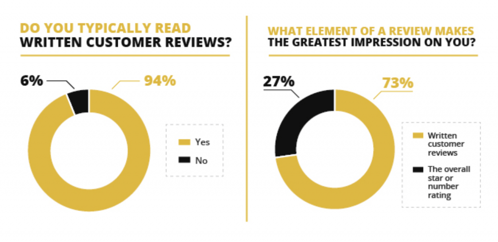 Graph by Fan & Fuel about customer reviews