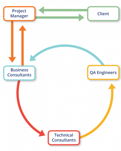 Aciron Consulting who we are team diagram